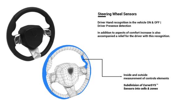 CurveSYS Steering Wheel Sensors